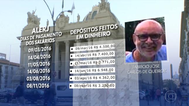 Queiroz falta de novo a depoimento, deixando apuração do caso da caixinha para depois da posse de Jair Bolsonaro; Flávio será ouvido em janeiro