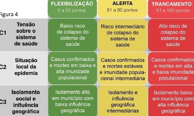 Em meio à pandemia, Comitê Científico do Nordeste cria matriz inédita de risco para facilitar adoção de lockdown e reabertura