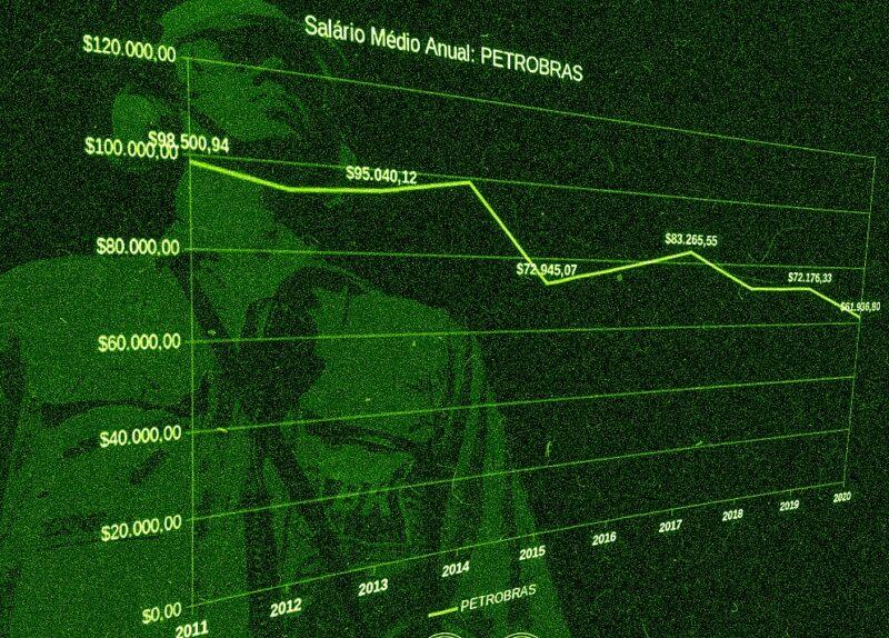 Salário dos trabalhadores na Petrobrás despenca 37%; um dos piores entre as grandes petroleiras